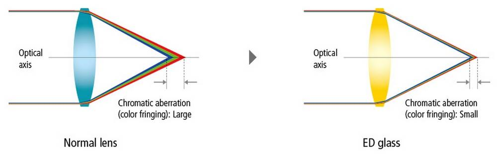 Coated lenses help reduce chromatic aberration
