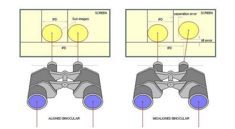 If binoculars are out of collimation, the result will be poor image quality or, for instance, double images